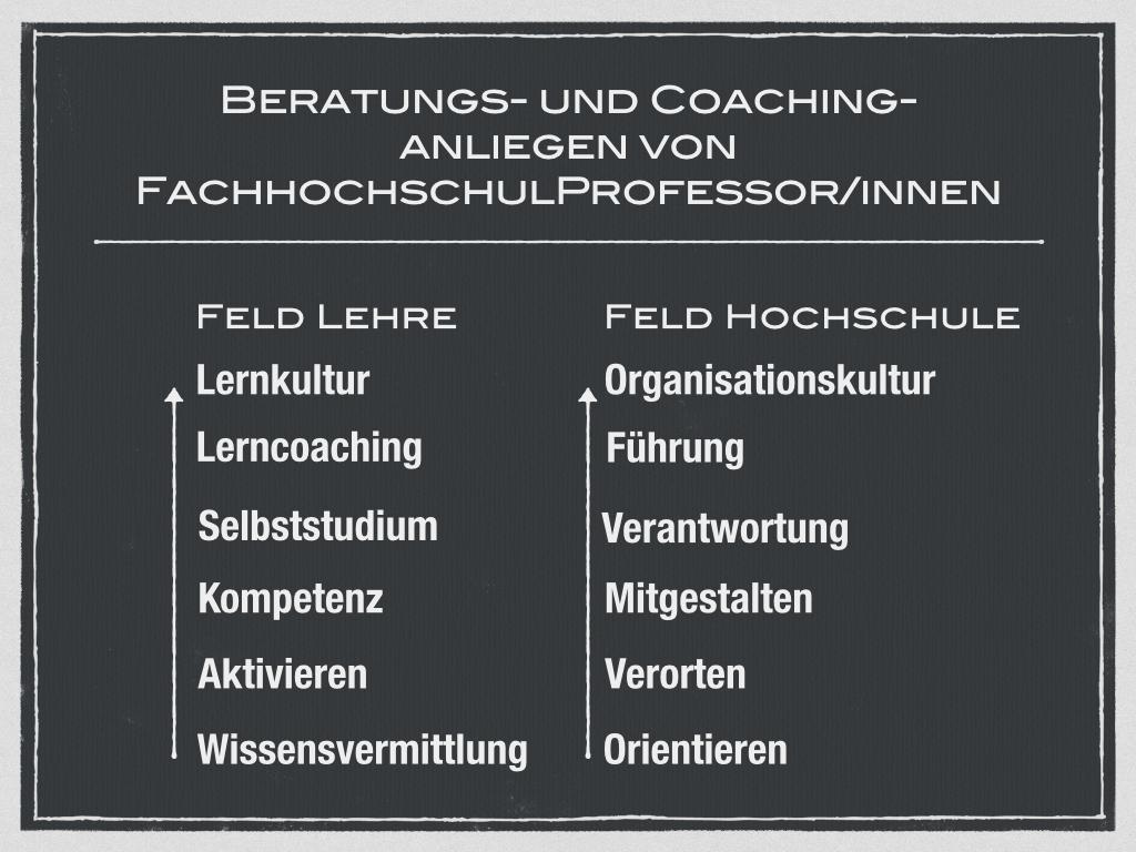 CoachinganliegenSylt.001