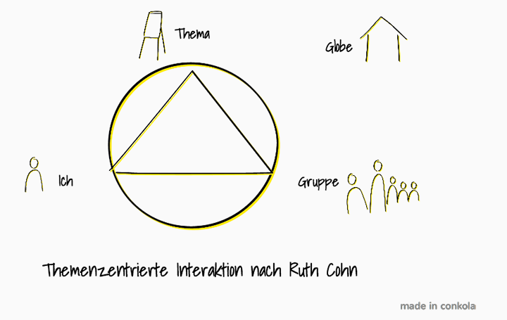 Themenzentrierte Interaktion nach Ruth Cohn