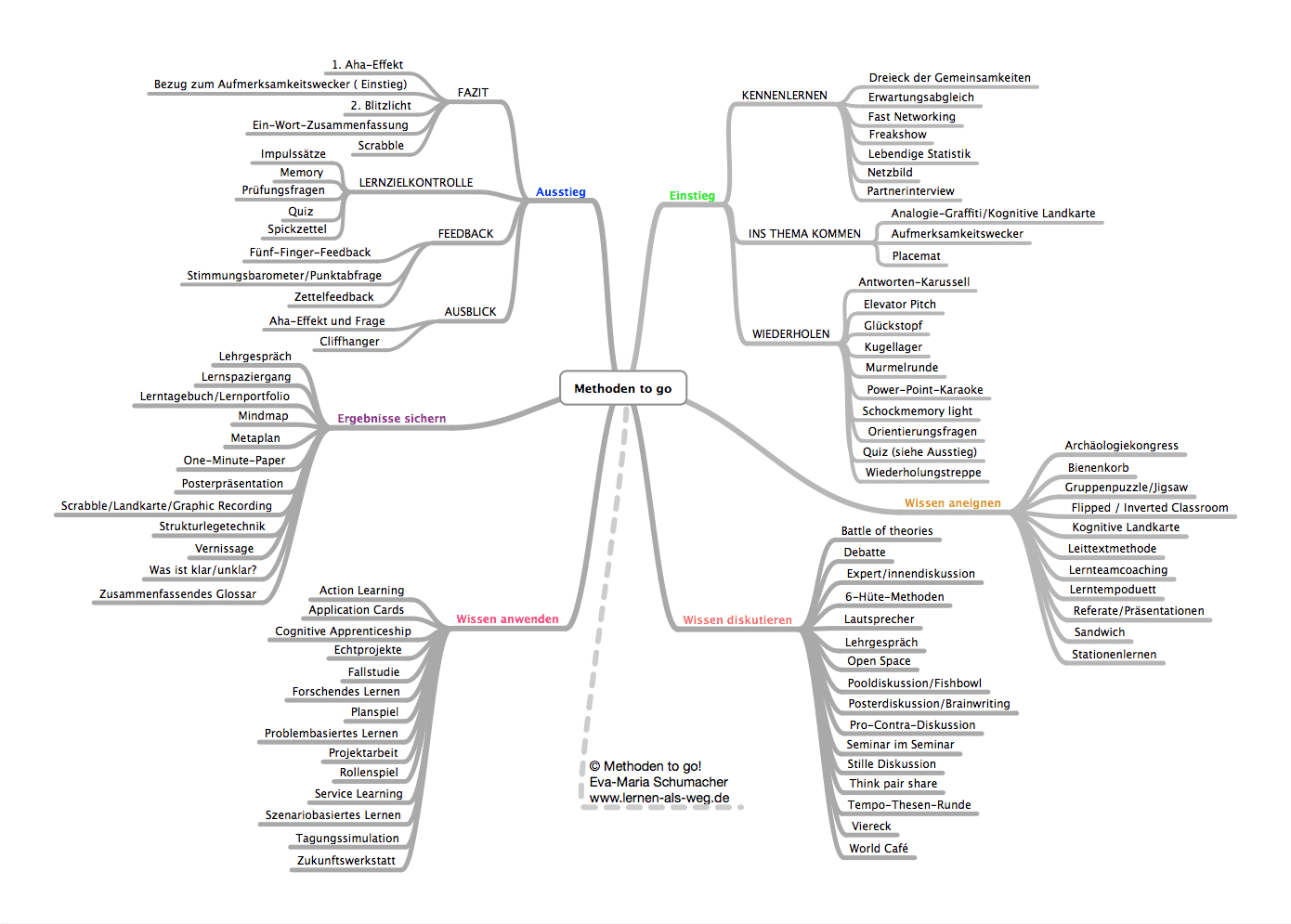 Mindmap Methoden to go
